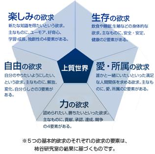 5つの基本的欲求